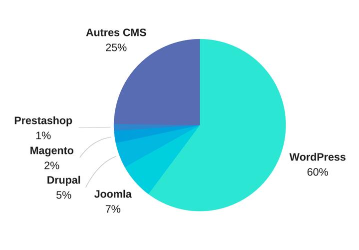 Parts de marché des CMS (monde, novembre 2017)