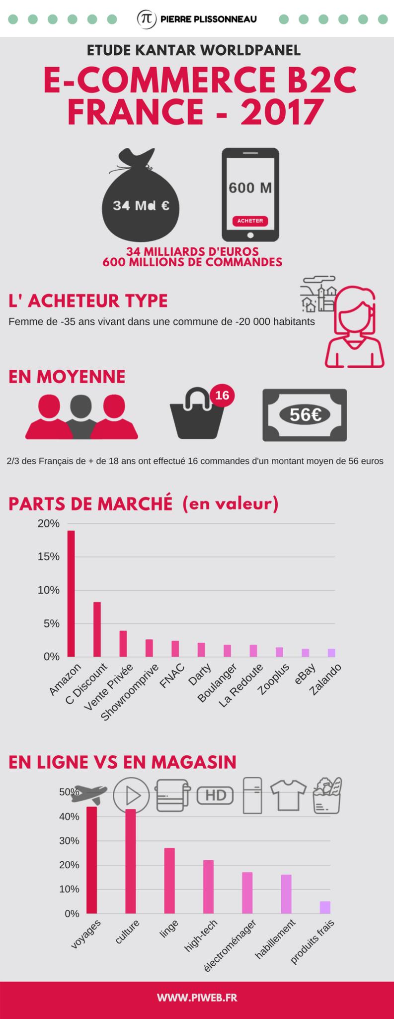 E-commerce-B2C-FR-2017